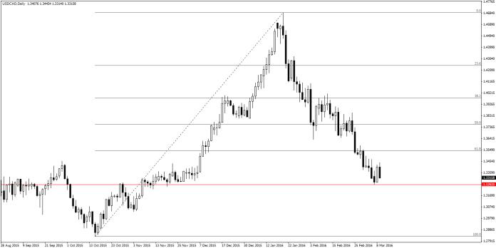 USD/CAD D1