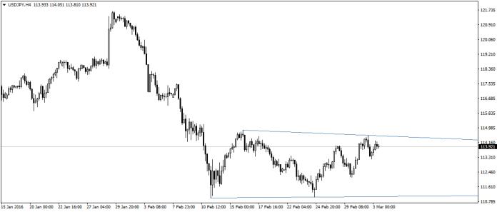 USD/JPY konsoliduje w formacji trójkąta. Czy dzisiejsze ISM będą w stanie wyrwać wpłyną na wycenę pary?