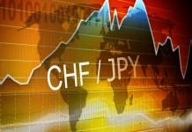 Para walutowa CHF/JPY na tle wykresu i mapy świata
