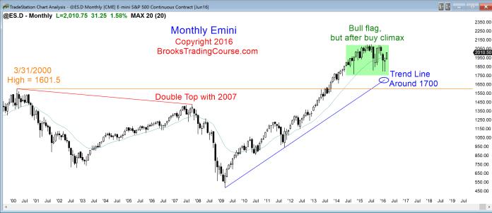 Miesięczna świeczka S&P500 zaczyna przybierać mocno byczy kształt, jednak pamiętajmy nadal o szerokim, dwuletnim przedziale zmiany w którym nadal się znajdujemy.