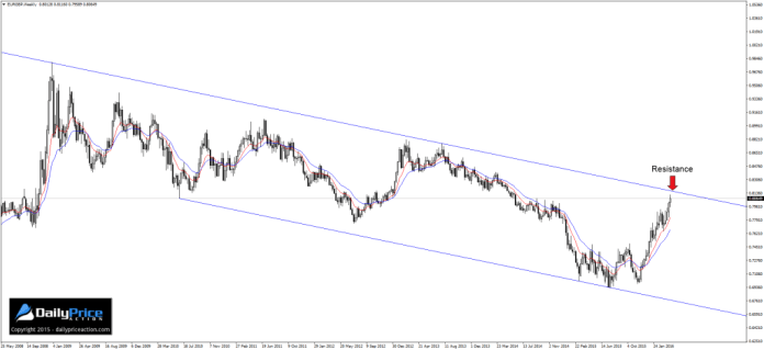 EURGBP-weekly-descending-channel-1024x470