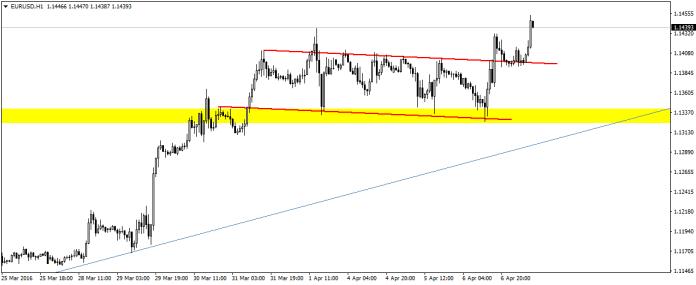 EUR/USD wybiło wczoraj z kilkudniowej konsolidacji i ponownie zaatakowało okolice 1,14