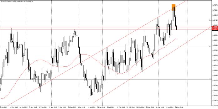 NZD/USD D1 -