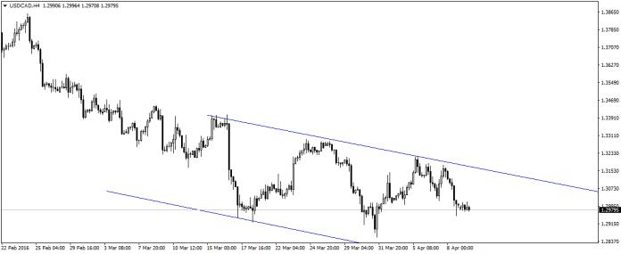 Wykres H4 USD/CAD