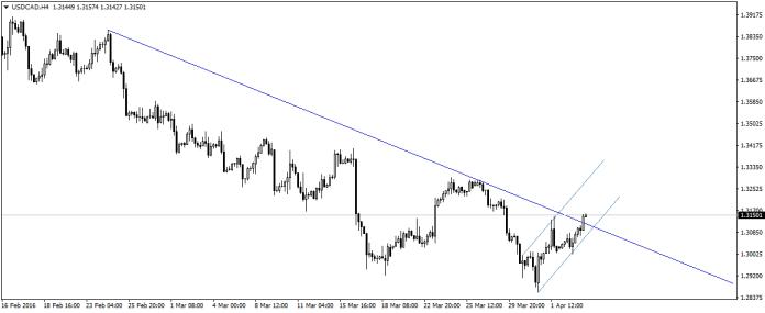 USD/CAD przebiło niedawno linię trendu. Danske Bank nie oczekuje jednak sporych wzrostów na tej parze. Czy czeka nas więc retest przebitej linii?