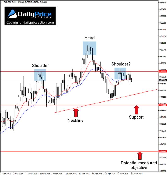 EURGBP-topping-pattern
