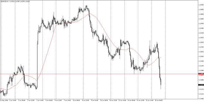 EUR/USD H1 – wyraźne osunięcia notowań w trakcie czwartkowej sesji