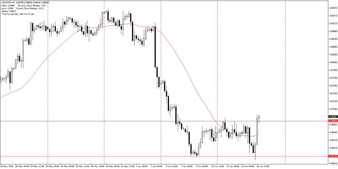 USD/CHF H4 – silne ruchy na parze z frankiem po decyzji SNB