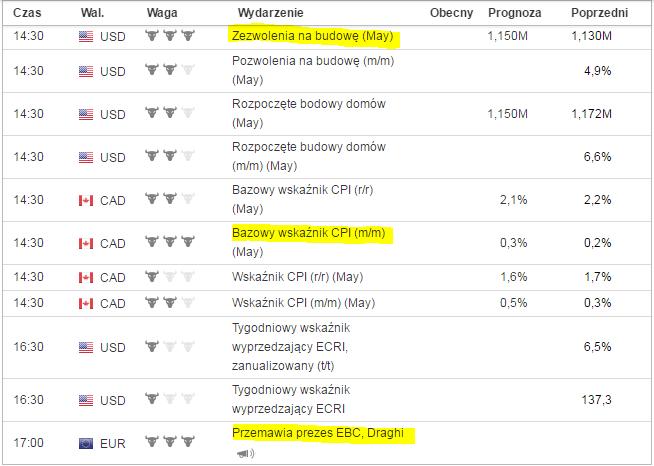 Najważniejsze dane sesji piątkowej. Źródło: Investing.com