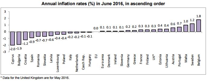 Źródło: Eurostat, zestawienie rosnące