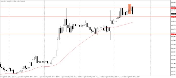 EUR/USD H1