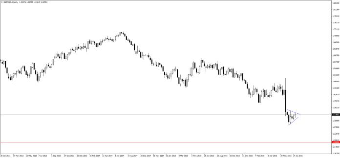 Jak na razie GBP/USD konsoliduje w okolicy 1,32. Zdaniem analityków Goldman Sachs ta sytuacja nie potrwa długo.