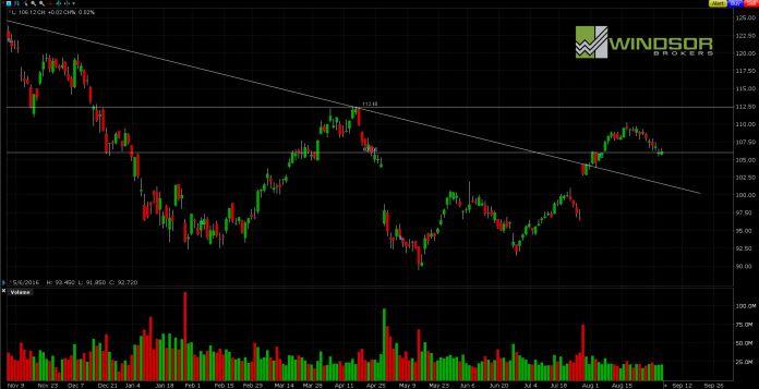 Wykres APPLE dla interwału D1. All Markets Online.