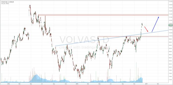 Wykres dzienny cen akcji spółki VOLVO AB | Źródło: www.tradingview.com
