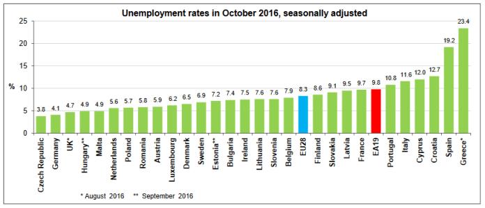 Skorygowane sezonowo stopy bezrobocia wszystkich krajów członkowskich UE. Na niebiesko zaznaczono średnią stopę bezrobocia w UE, na czerwono średnią stopę bezrobocia w Strefie Euro