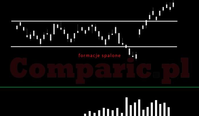 formacje spalone - grafika