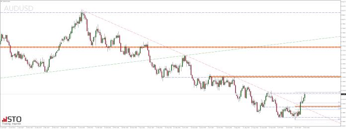 Środowy przegląd rynków - notowania pary walutowej AUDUSD