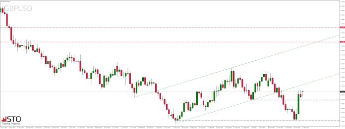 Poniedziałkowy przegląd rynków - notowania pary walutowej GBPUSD Daily