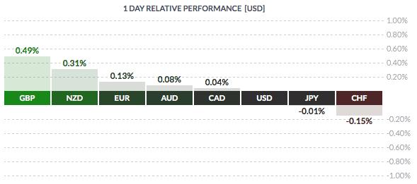 Poniedziałkowa zmienność USD wobec walut grupy G8