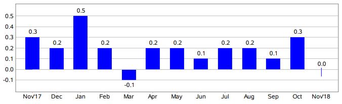 USA: Słabszy odczyt inflacji konsumenckiej. Jak reaguje USD?