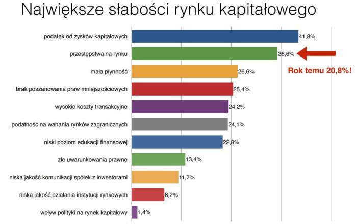 Słabości polskiego rynku kapitałowego