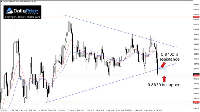 Na parze walutowej EUR/GBP doszło do przełamania wsparcia klina w okolicach 0.8700.