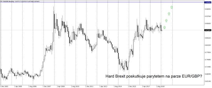 Funt (GBP) może stracić nawet 14% na wartości, gdyby doszło do hard Brexitu - Rabobank
