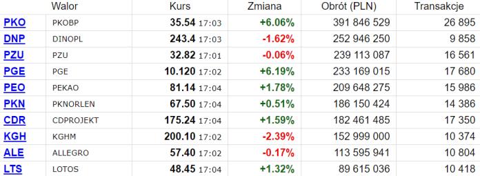 PKOBP i Dino Polska z największym obrotem na GPW w czwartek