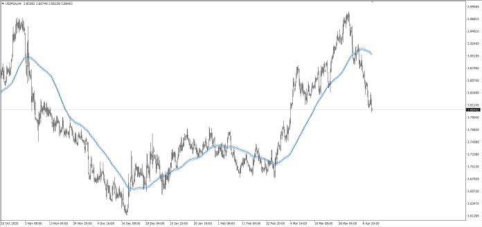 wykres Kurs dolara USDPLN H4 10.04.2021