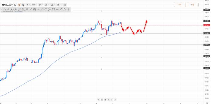wykres NQ H1 12.04.2021