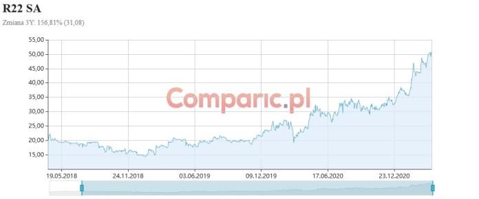 R22 korzysta z e-commercowego boomu i zarabia 23,2 mln zł. Analiza fundamentalna Konrada Książaka