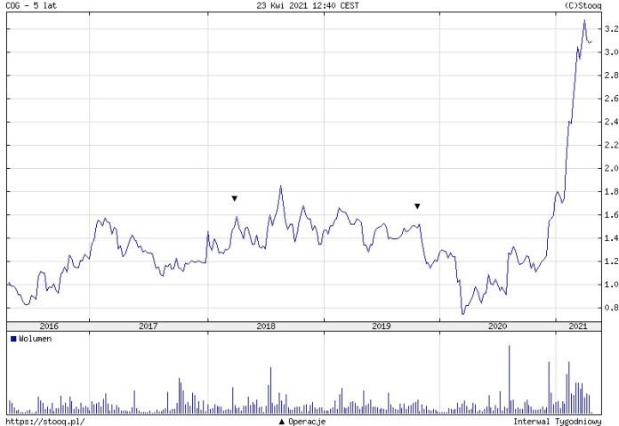 Cognor wybija na rosnących cenach stali, planując jednocześnie powrót do dywidendy. Analiza fundamentalna Konrada Książaka