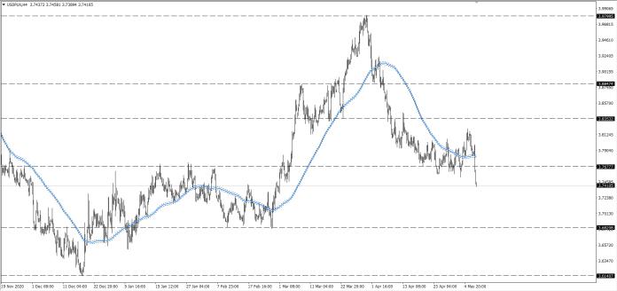 wykres Kurs dolara USDPLN H4 08.05.2021