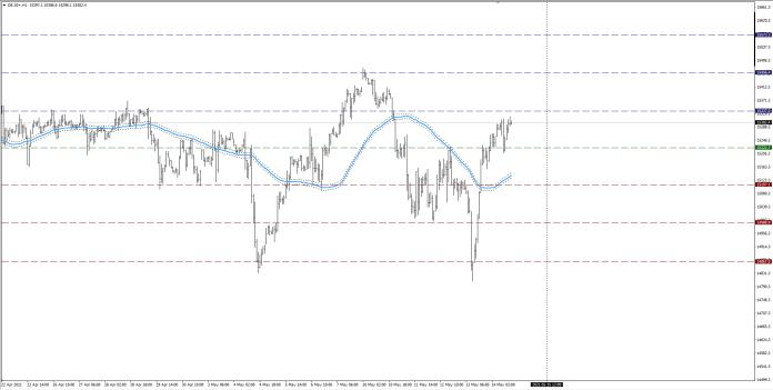 wykres DAX H1 14.05.2021