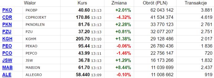 PKOBP z największym obrotem w połowie poniedziałkowej sesji
