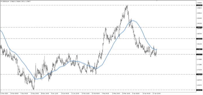 wykres Kurs dolara USDPLN H4 01.05.2021