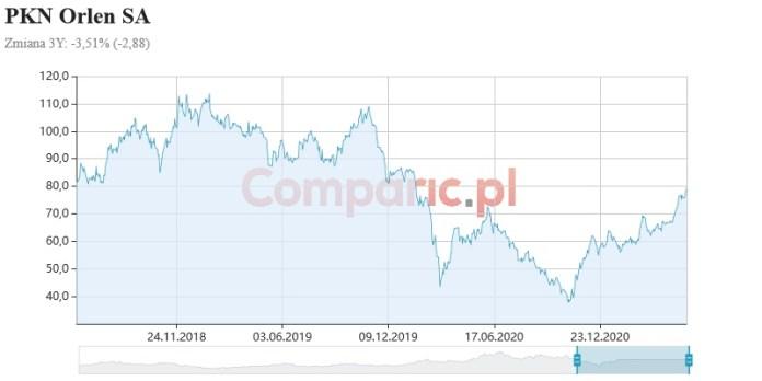 PKN Orlen na ostatniej fali wzrostowej może sięgnąć 86 zł, wskazuje Marcin Tuszkiewicz
