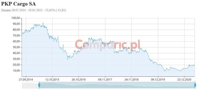 Czy PKP Cargo otrząśnie się po stracie ponad 224 mln zł w 2020? Analiza fundamentalna Konrada Książaka