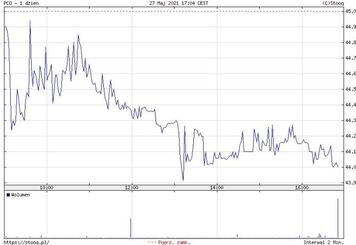 Pepco nie utrzymało wzrostów i czwartek kończy 2,22% pod kreską