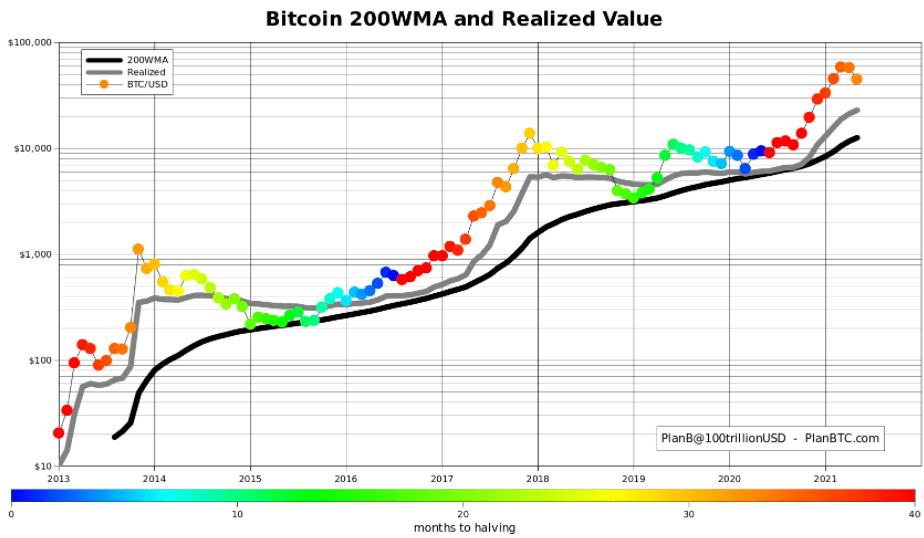 bitcoin strategija reddit