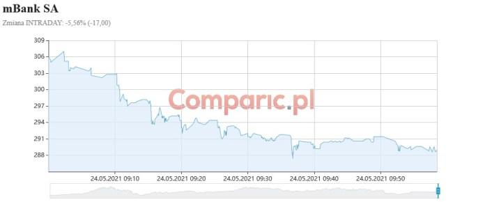 """mBank z wyceną 247 zł i zaleceniem """"Redukuj"""" od DM BDM. Akcje tanieją o ponad 5%!"""