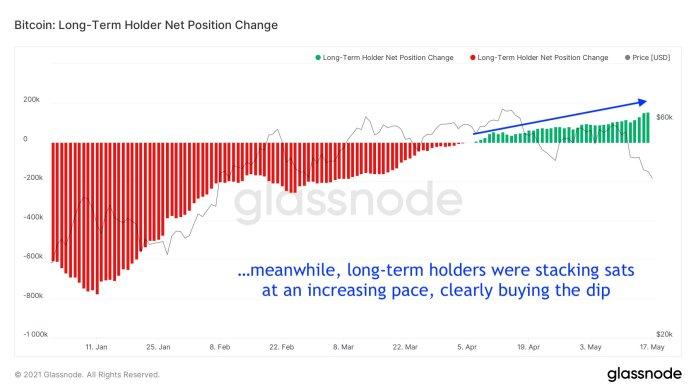 pozycja-netto-btc-inwestorzy-dlugoterminowi