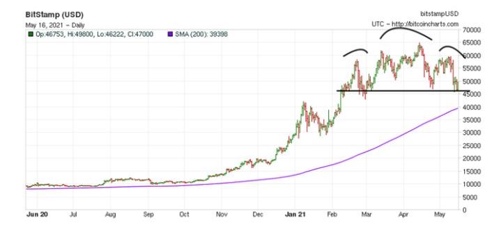 10000 eur į btc nemokami crypto diagramos