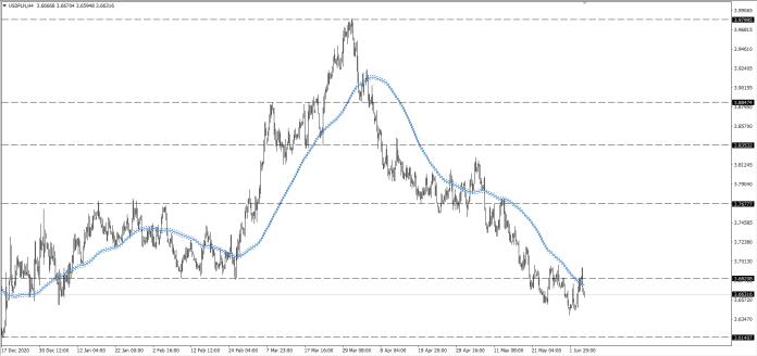 wykres Kurs dolara USDPLN H4 06.06.2021