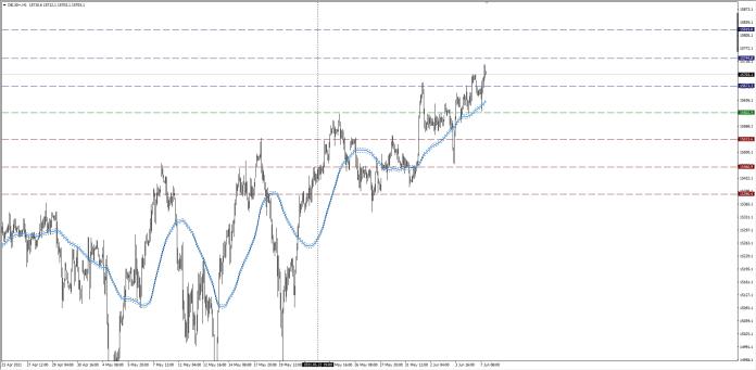 wykres DAX H1 07.06.2021