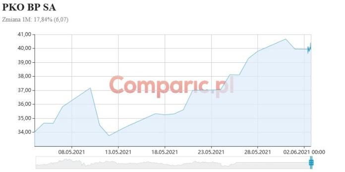 Indeks WIG Banki zyskał w maju ponad 17%. SN odsuwa groźbę kredytów frankowych