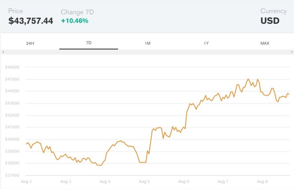 7-day bitcoin price chart