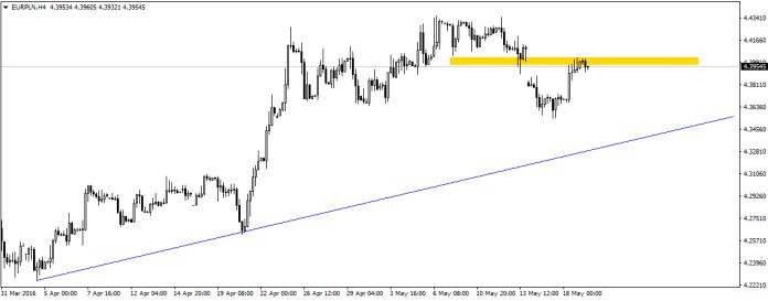 EUR/PLN domyka weekendową lukę, która pojawiła się po decyzji agencji Moody's