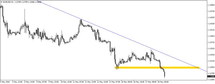 Na fali mocniejszego dolara, EUR/USD pokonało poprzednie dołki i w tym momencie znajduje się na poziomie zniesienia 88,6 dużego impulsu wzrostowego mierzonego od dołka 24 kwietnia do szczytu z 3 maja. Ponowny test od dołu przebitej strefy będzie dobrym miejscem do zajęcia krótkich pozycji. Poziom docelowy spadków może sięgać nawet wspomnianego dołka z 24 kwietnia.