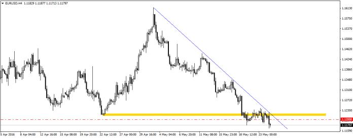 EUR/USD już przekroczyło poziom wskazywany przez Danske. Dodatkowo, analitycy banku obawiają się większego ruchu ceny przed brytyjskim referendum
